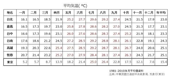 年間平均気温.JPG